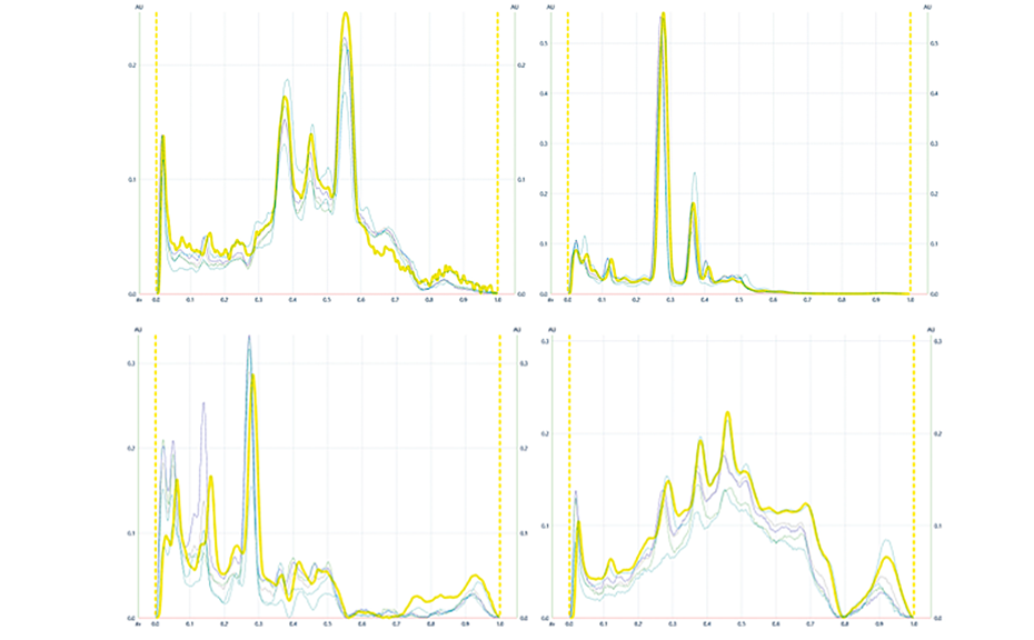 HPTLC peak profiles fromimages (PPI) ofManuka samples along with pooled sample highlighted in yellow at UV254nm (1) and UV366 nm(2) after development as well as at UV 366 nm(3) and white light (4) after derivatization with vanillin reagent